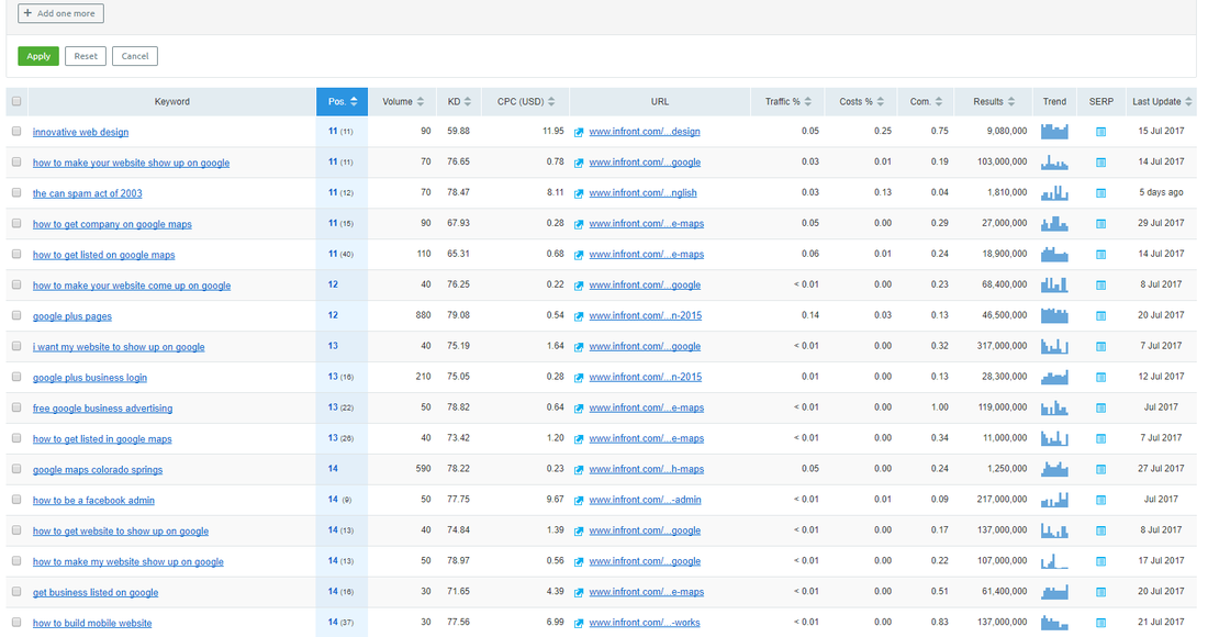 Sorted keyword results